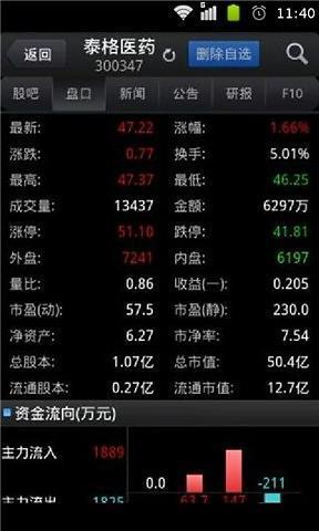 东方财富股票大盘分析