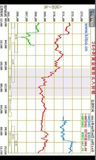 玩免費工具APP|下載股票黄金指数快速查询 app不用錢|硬是要APP