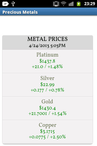金属价格 - 黄金,白银