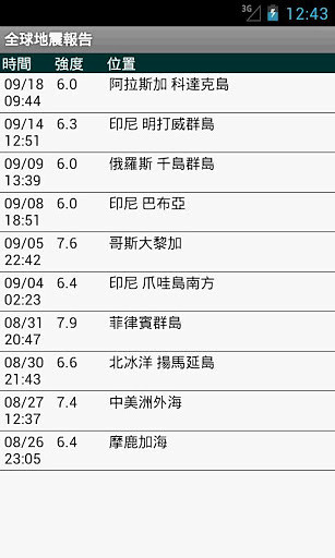全球地震报告