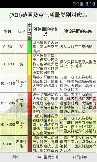 AQI空气质量指数