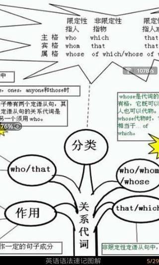 英语语法速记图解