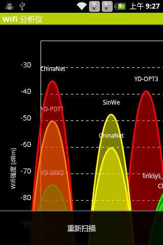 Wifi 分析