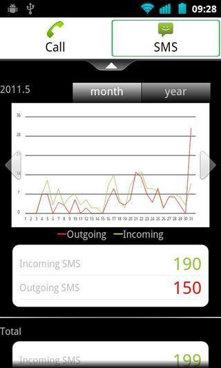 玩工具App|通话短信统计助手免費|APP試玩