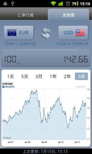 外幣投資 - Yahoo奇摩理財